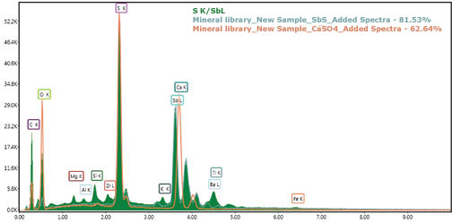 EDS spectrum with two spectra overlaid with unknown (green) fitting the SbS material (blue) with an 81.53% match.